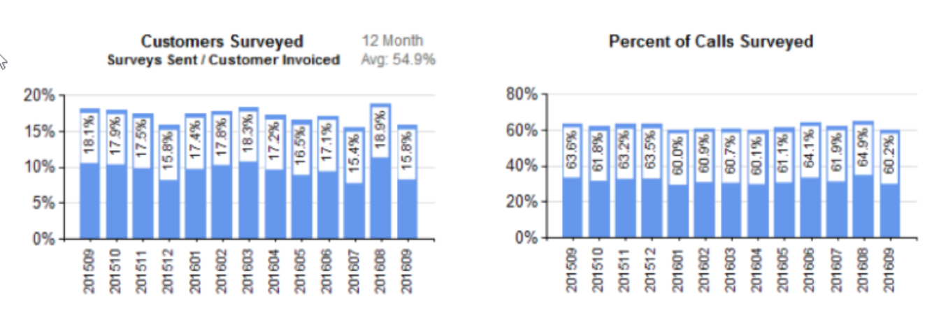 ID557 - Summary of Monthly Survey Results, SSRS Version